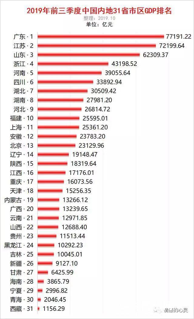 全国各省份前三季度GDP出炉!广东领跑全国,增速云南最快。