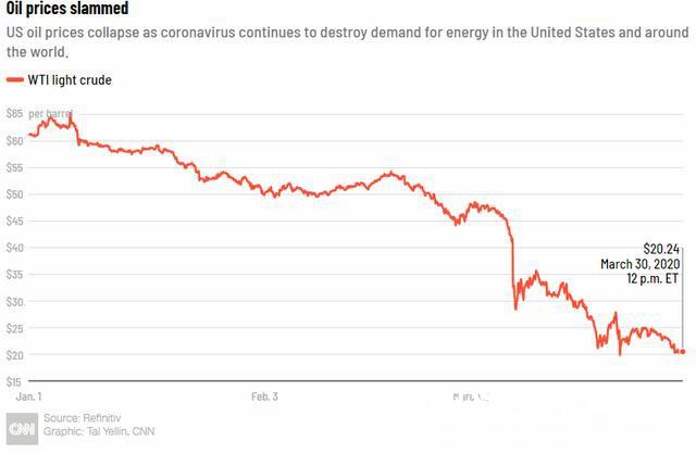 美国油价跌破20美元一桶,前所未有的危机来了,特朗普要出手了?