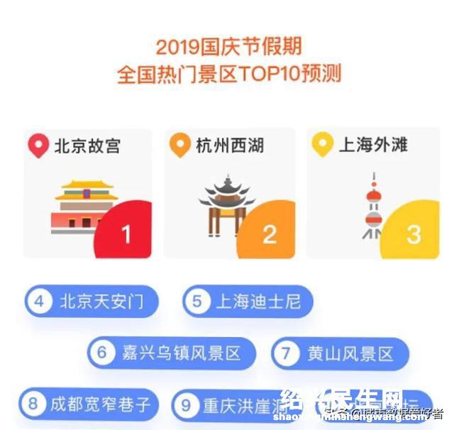 2020国庆热门旅游目的地城市Top10